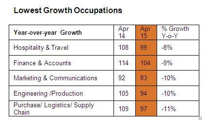 Advertising and marketing jobs see negative growth