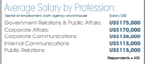 20% of communication professionals expect a salary hike in 2017