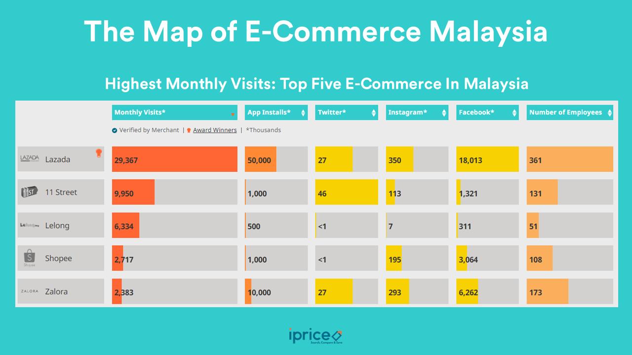 iPrice study: Lazada, Zalora and 11 Street top e-commerce