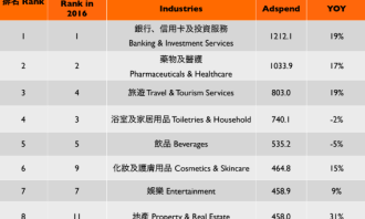 """c15cdbf16f5c ... brands in global rankings is due factors such as a historical  preference for Western brands. Moreover Asian brand have limited global  appeal and a """" ..."""