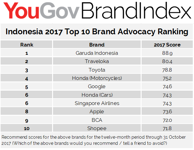 Top 10 companies leading in brand advocacy in each SEA