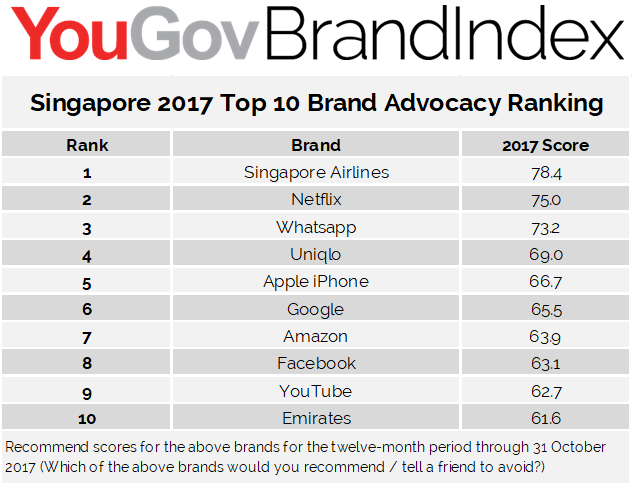 Top 10 companies leading in brand advocacy in each SEA market