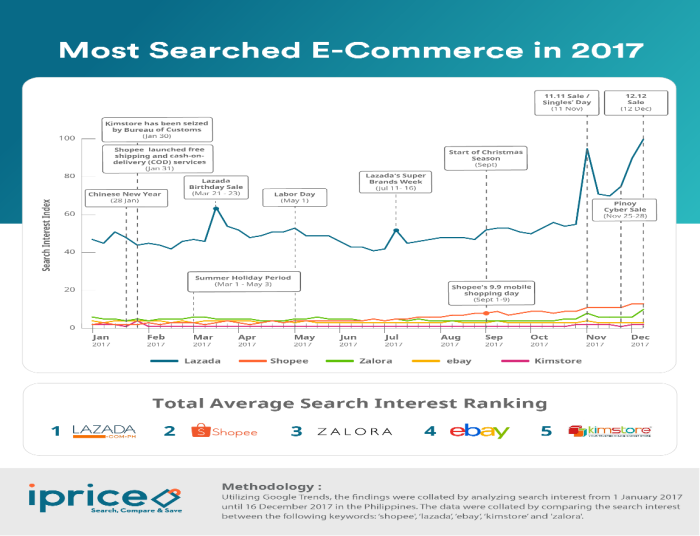 c7c6ad8bdb8 A look back at Philippine e-commerce 2017
