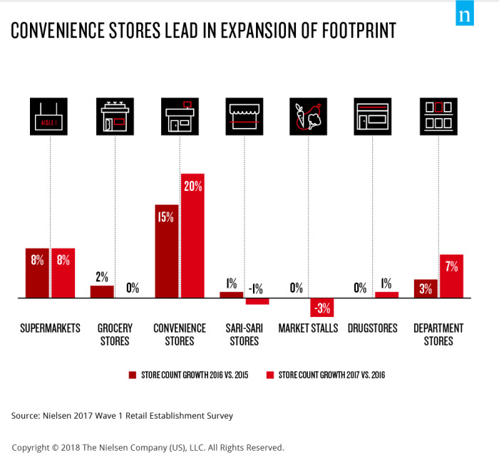 PhilIppine local retail market: Small store formats show
