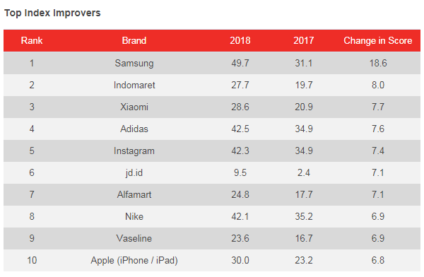 Garuda Indonesia soars to the top spot in brand health