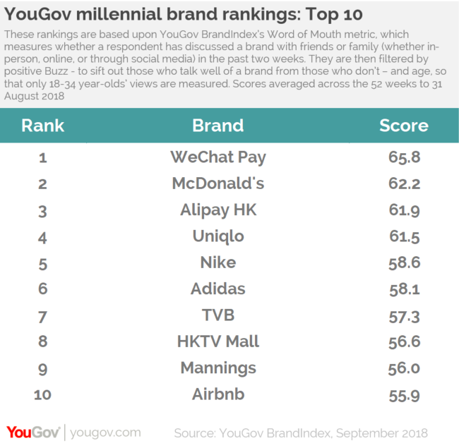 b80b730f5698 Top 10 most discussed brands among Hong Kong millennials