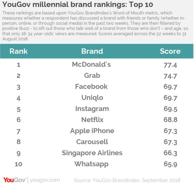 McDonald's the most positively talked about brand amongst SG