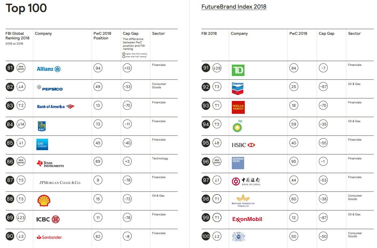FutureBrand Index 2018: Tech brands developing technology for