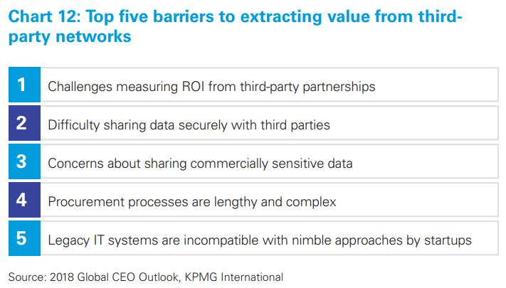 CEOs still trust intuition over data-driven insights, says KPMG