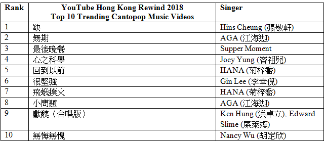 Top 10 YouTube videos in Hong Kong in 2018 | Marketing