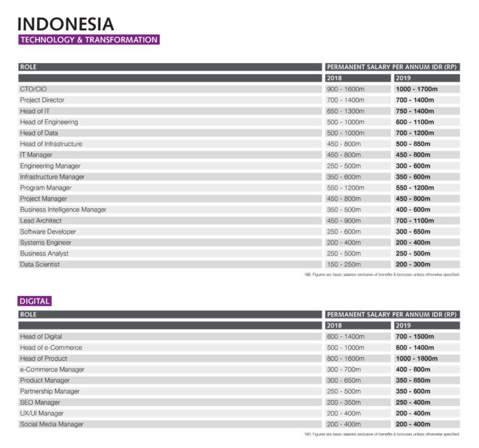 Indonesia salary guide: What you should be paid in 2019