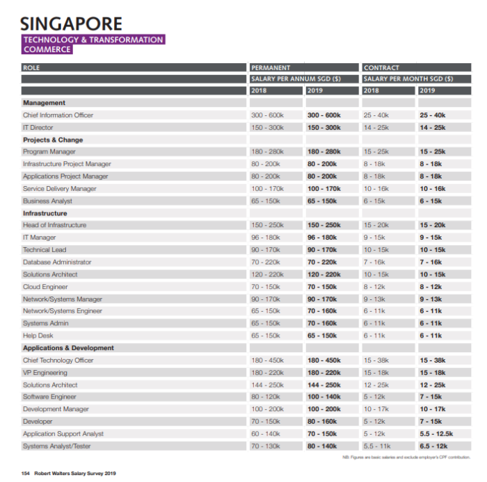 Robert walters salary guide hong kong