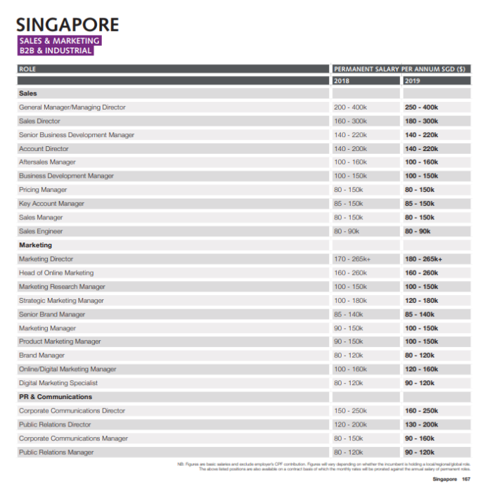 SG marketing and tech salary guide: What you should bargain for in