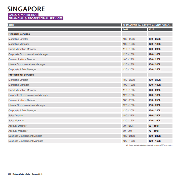 SG Marketing And Tech Salary Guide What You Should Bargain For In