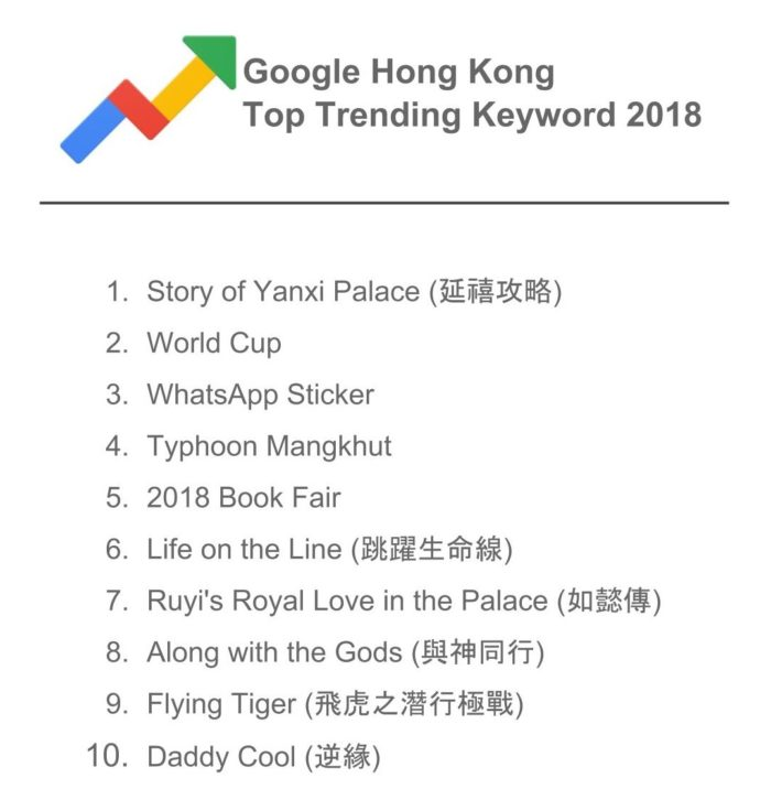 What were HongKongers searching for online in 2018