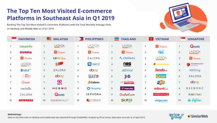 ee18a5ed0e2 Top eCommerce platforms in Southeast Asia | Marketing Interactive