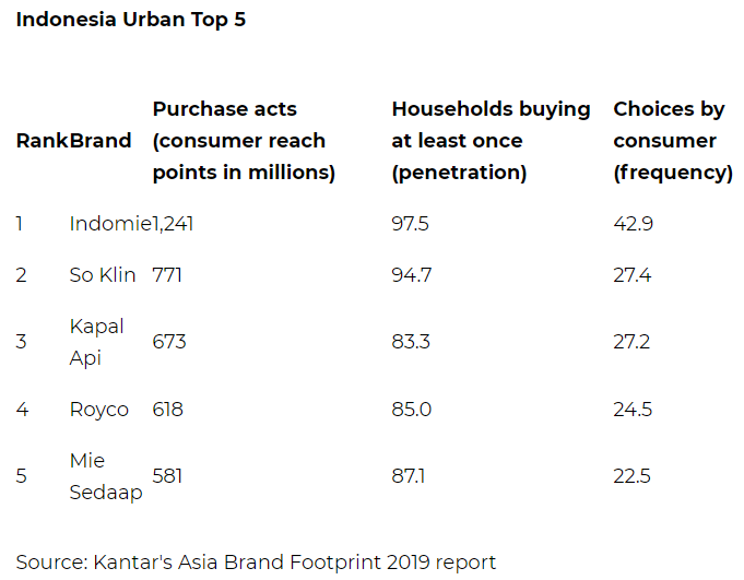 Brands that have the most consumer reach in Malaysia | Marketing