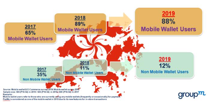 As user rates rocket, Alipay HK is winning Hong Kong's