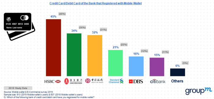 As user rates rocket, Alipay HK is winning Hong Kong's mobile wallet