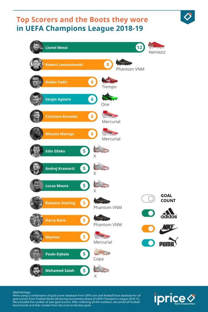 Puma vs. Adidas: Puma Scores in Legal Battle Over Use of
