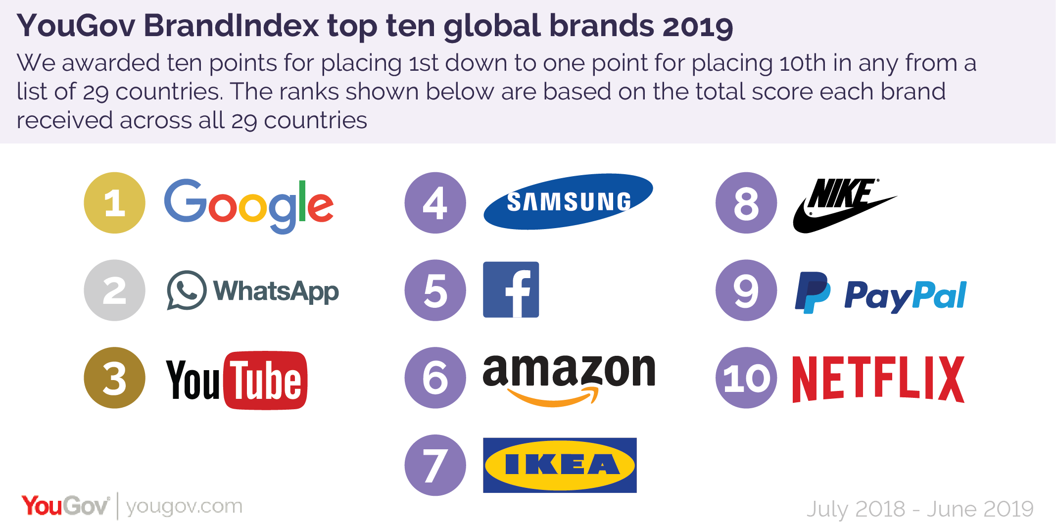 Nike and IKEA the only non-tech brands in top 10, says