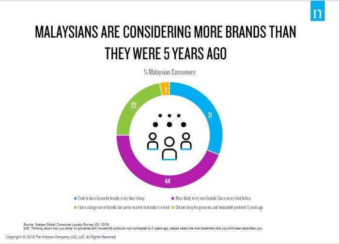 Loyalty Scarce Among Malaysians As Many Consider Trying New