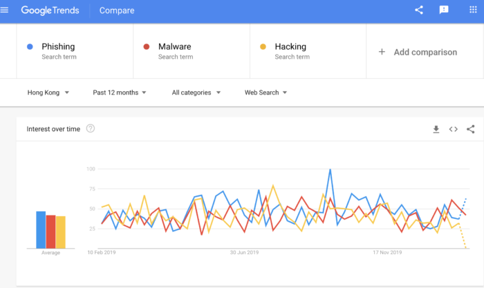 Google: Phishing sites now outnumber malware sites but Hongkongers are becoming security ...