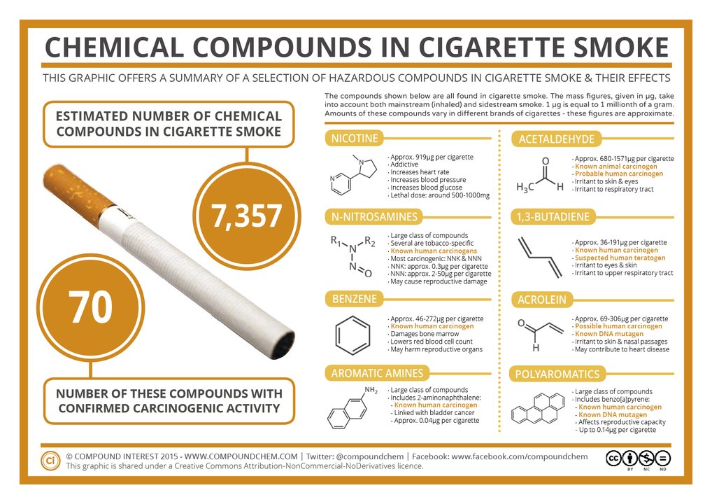 "<a href=""https://i1.wp.com/www.compoundchem.com/wp-content/uploads/2014/05/Cigarette-Smoke-Compounds-March-15.png?ssl=1"">Nguồn</a>"