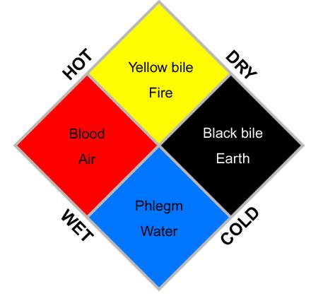 Mô hình thuyết thể dịch (nguồn: hcs.harvard.edu)