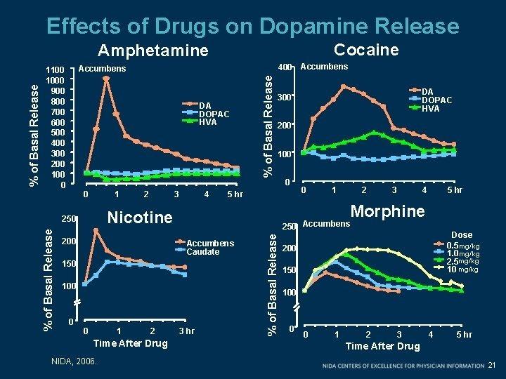 "<a href=""https://slidetodoc.com/methamphetamine-creighton-university-eugene-j-barone-m-d/"">Nguồn</a>"