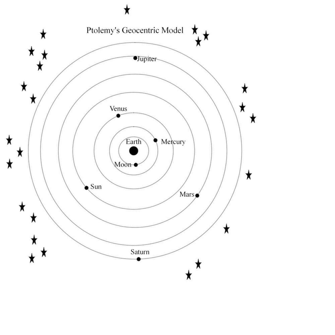 Mô hình địa tâm (nguồn: astronavigationdemystified.com)