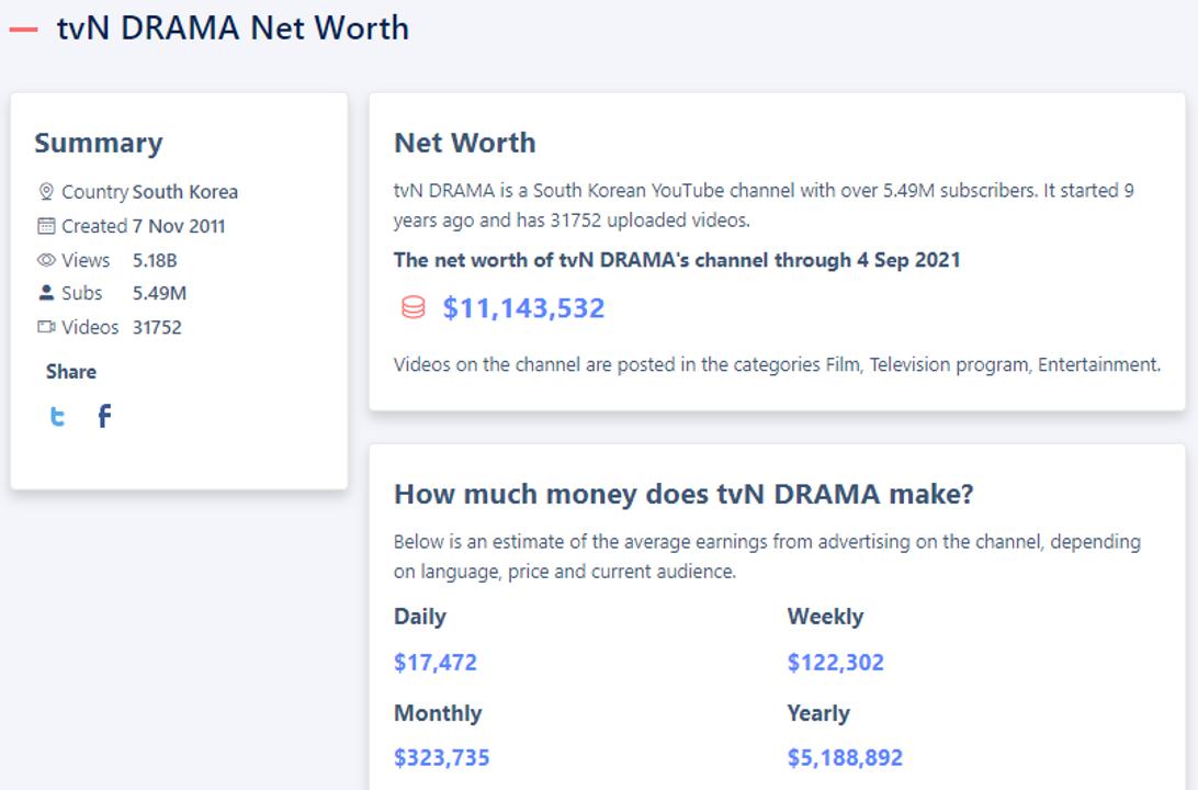 """Số liệu chưa cập nhật ở hiện tại (5,49M sub): <a href=""""https://starstat.yt/ch/tvn-drama-net-worth"""">https://starstat.yt/ch/tvn-drama</a>"""