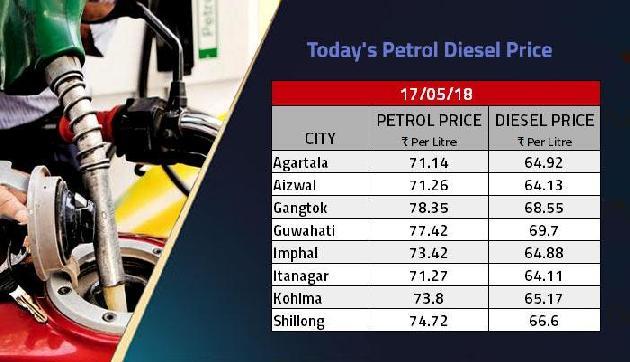 फिर लगी पेट्रोल की कीमत में आग, अाज एक लीटर के लिए चुकाने होंगे इतने रुपए