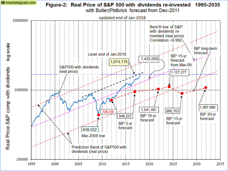 SeekingAlphaRSS - Deja Vu 2007 - Is The Stock Market Overvalued