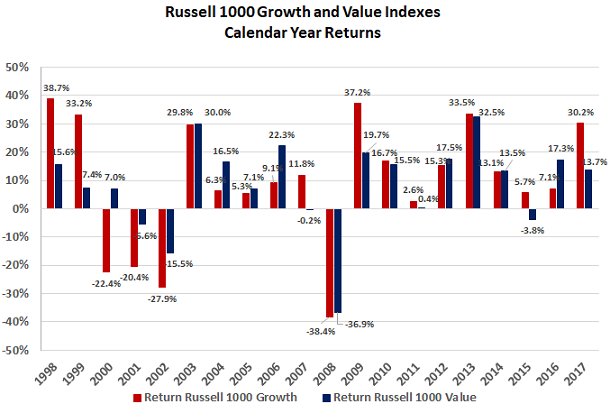 Vanguard Russell 1000 Growth ETF : Investing Ideas, Market
