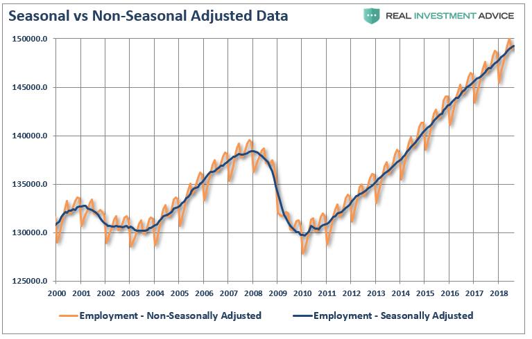 SeekingAlphaRSS - Employment: It's The Trend That Matters