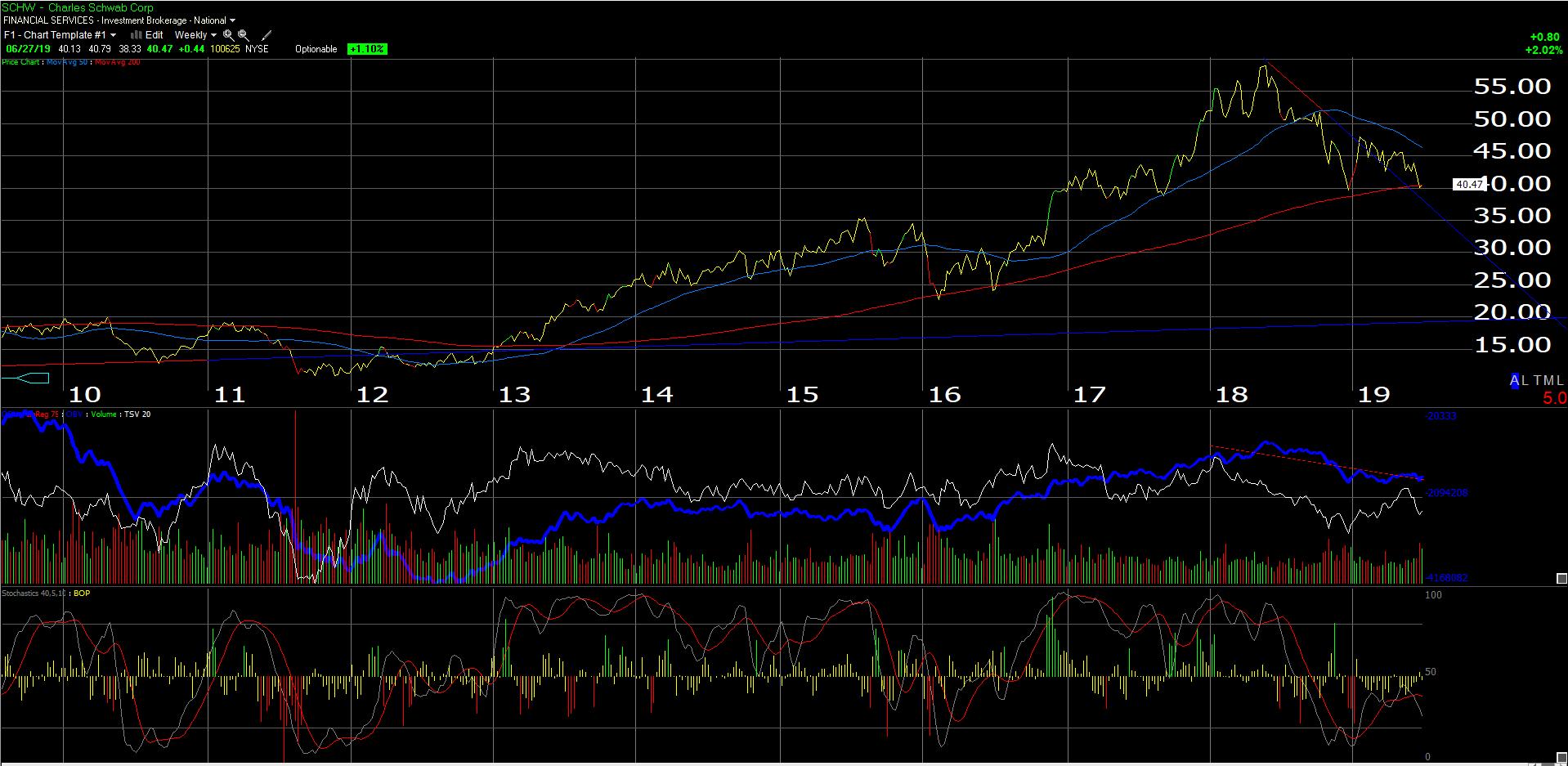 Direxion Financial Bear 3X Shar : Investing Ideas, Market