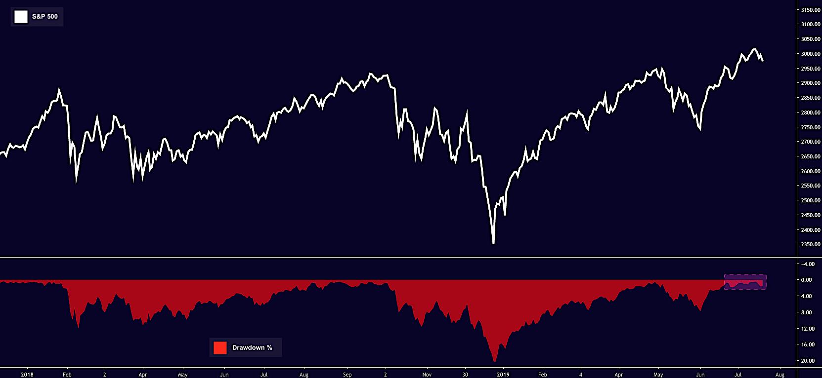 S&P 500 : Investing Ideas, Market Estimates, Share Price