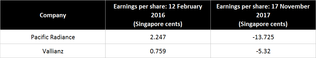 MotleyFoolSg - These Oil & Gas Companies Are At Risk Of