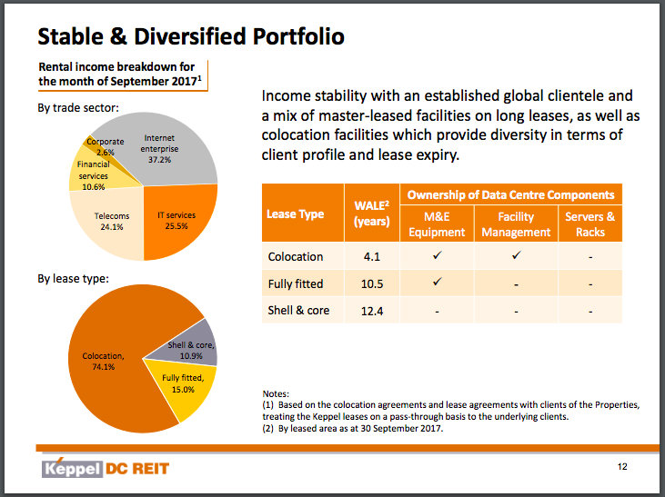 Motleyfoolsg theres a huge market ahead for keppel dc reit but we also found out that keppel dc reits leases are mostly based on co location services platinumwayz