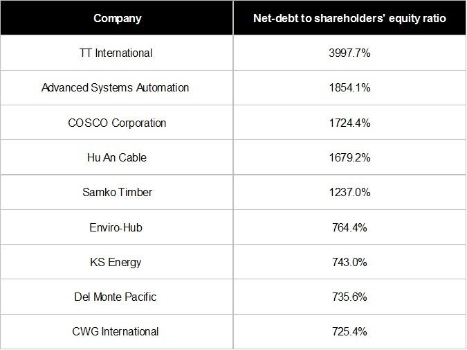 MotleyFoolSg - These 10 Stocks Are The Financially Weakest