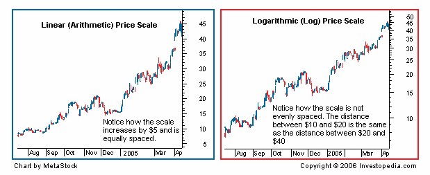 wellhandy - Linear Scale vs Logarithmic Scale What is the