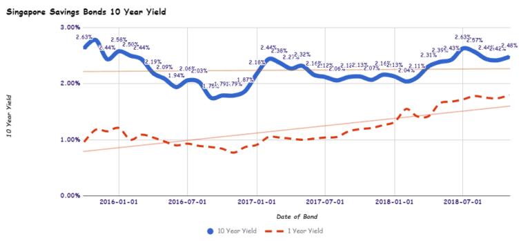 885 View Post Singapore Savings Bonds SSB November