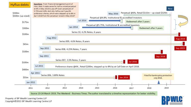 BrennenPak - Financial questions regarding Hyflux debts?