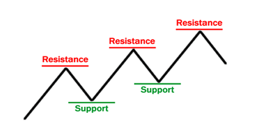 2 Things You Need To Know About Support & Resistance