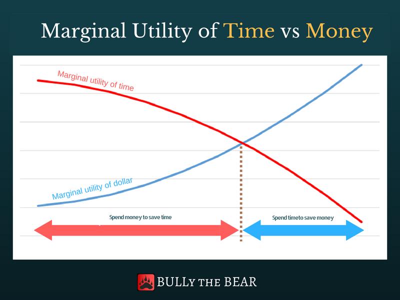 Marginal utility of Time vs Money