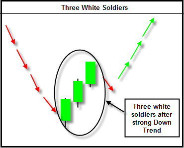 TA Series Part 4: Dual and Triple candlestick patterns