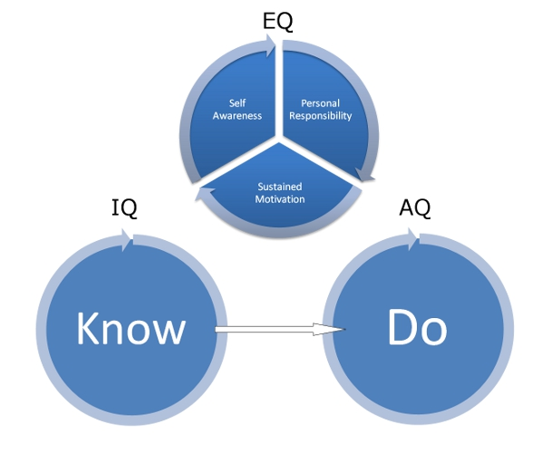 The IQ, EQ and AQ in Investing