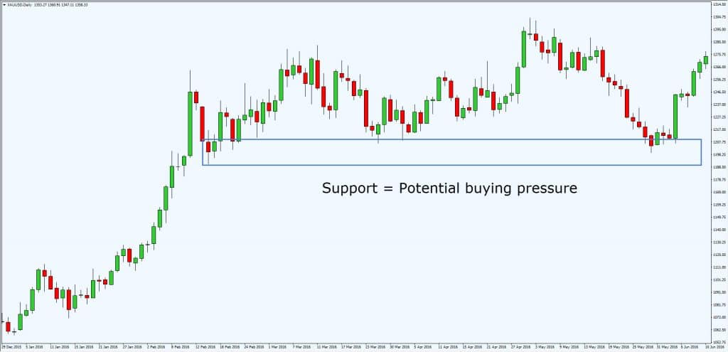 Support & Resistance (trading essentials)