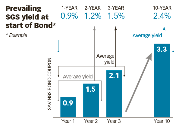 Why Dividend Stocks will beat SSB every time?